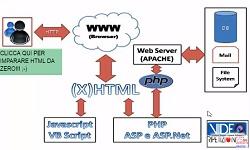 Impara la programmazione PHP