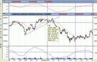 Videcorso di Borsa