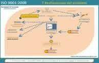 Illustrazione guidata ISO 9001:2008